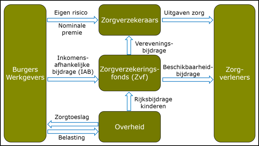 Financiering Zvw